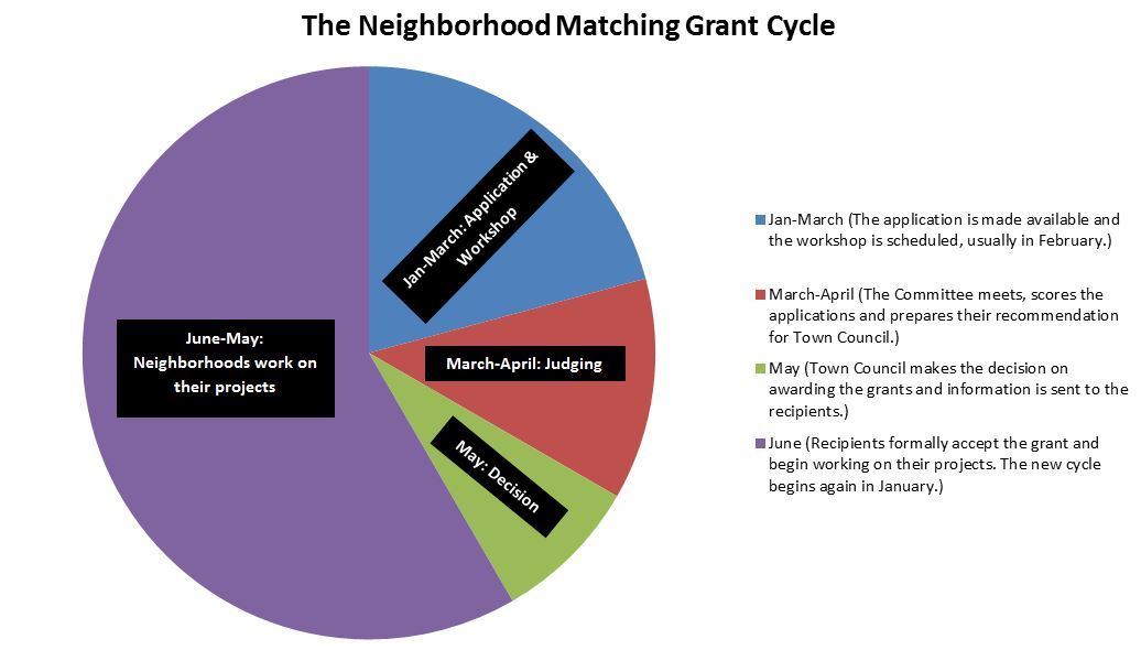Matching Grant Cycle